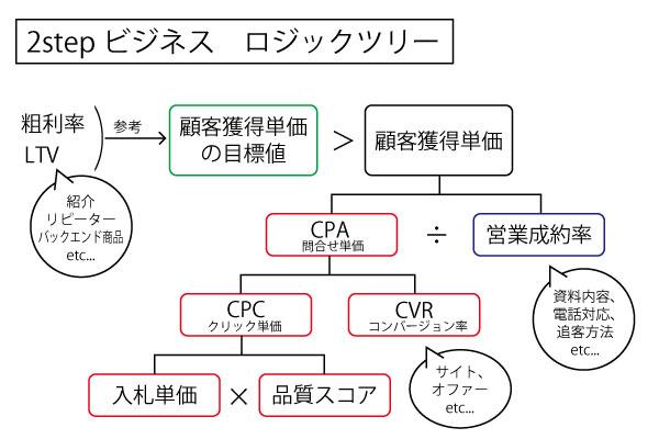 PPC広告 ロジックツリー